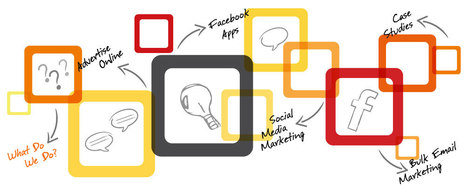 Top 10 Trends in Digital Marketing | Impact Lab | Disruption, Innovation, digital Technologies | Scoop.it