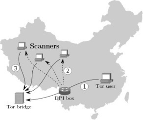 How the Great Firewall of China is Blocking Tor   Chinese Cyber Code Conflict   Scoop.it