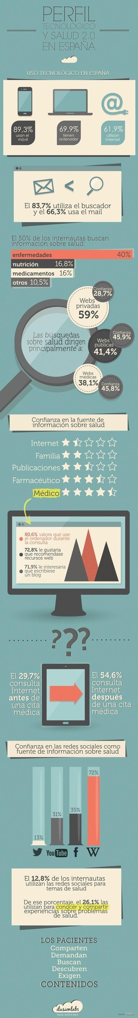 Infografía del consumo de Salud 2.0 en España | COMunicación en Salud | Scoop.it