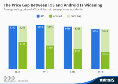 The average Android phone now costs about half that of an iPhone | Anything Mobile | Scoop.it