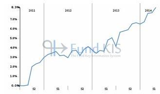 FR0011063353 - OPCIMMO PREM OPCIMMO | Fonds OPCVM les plus consultés sur Fund KIS | Scoop.it