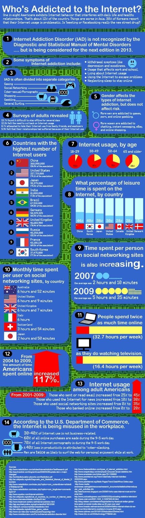 ¿Quién es adicto a Internet? #infografia #infographic #internet | Educación a Distancia y TIC | Scoop.it