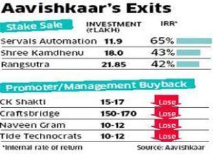 Aavishkaar Venture Fund's Vineet Rai proves investors can exit social ... - Economic Times | Inclusive Business in Asia | Scoop.it