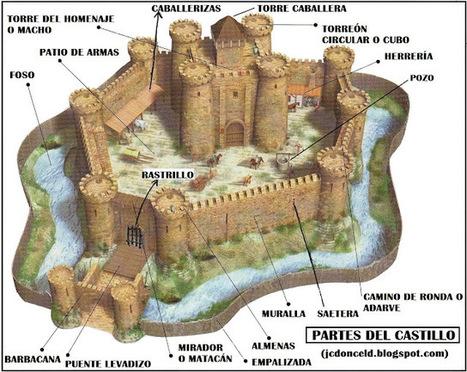 cuaderno de historia y geografía: El castillo medieval y sus partes (introducción a la castellología medieval) | Historia del Arte | Scoop.it