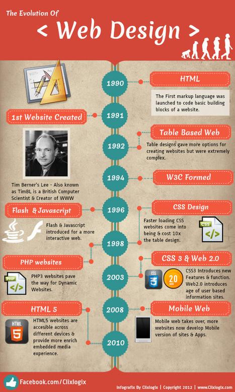 La evolución del diseño web (infografía) - iPixel Estudio | Diseño Web | Scoop.it