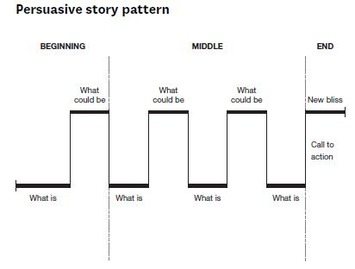 Structure Your Presentation Like a Story | Coaching Leaders | Scoop.it