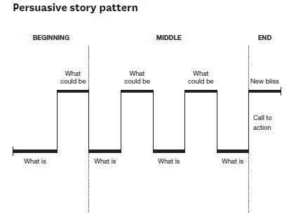 Structure Your Presentation Like a Story | Study Research Inspiration & Ideas | Scoop.it
