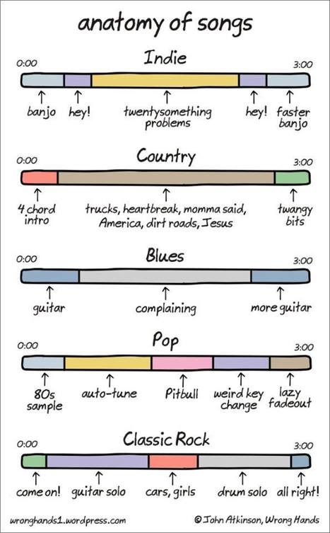 Anatomy of Songs | Songwriting Music Worship and Guitars | Scoop.it