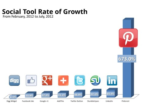2012 Pinterest Rate of Growth   Search Engine Optimization   Scoop.it