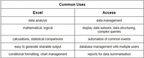 Excel Vs. Access – Can A Spreadsheet Replace A Database?   Microsoft Excel   Scoop.it