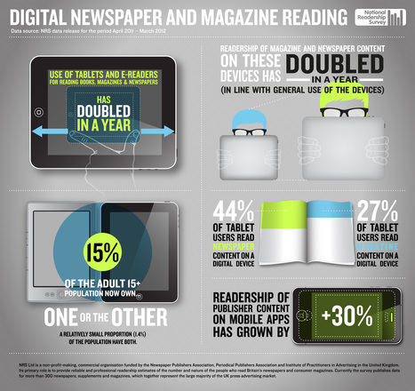 Digital Newspaper and Magazine Readership | Visual.ly | Infographics for English class | Scoop.it