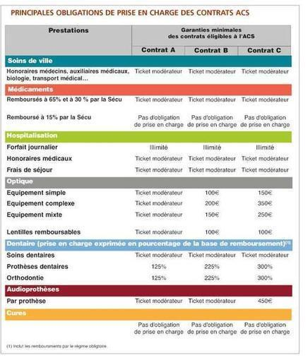 ACS : à quoi ressembleront les nouveaux contrats ? | Infos-mutuelles | Scoop.it