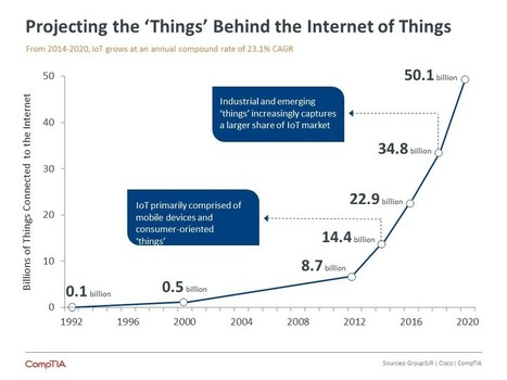Internet Of Things By The Numbers: What New Surveys Found - Forbes   Disruptive Entrepreneurship & Innovation   Scoop.it