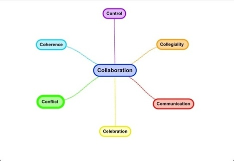 LeadLearner: The 6 C's of Collaboration | NEWS TO USE! | Scoop.it