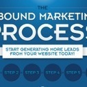 The Last Word in Inbound Web Marketing for 2012   BI Revolution   Scoop.it