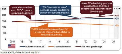 Future TV in 2025 : 3 scenarios for TV in the personal media era « DigiWorld by IDATE Blog | TV connectée | Scoop.it