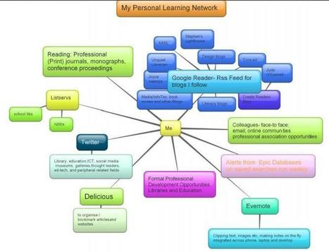 Personal Learning Network for School Library Staff   Services to Schools   Professional development of Librarians   Scoop.it