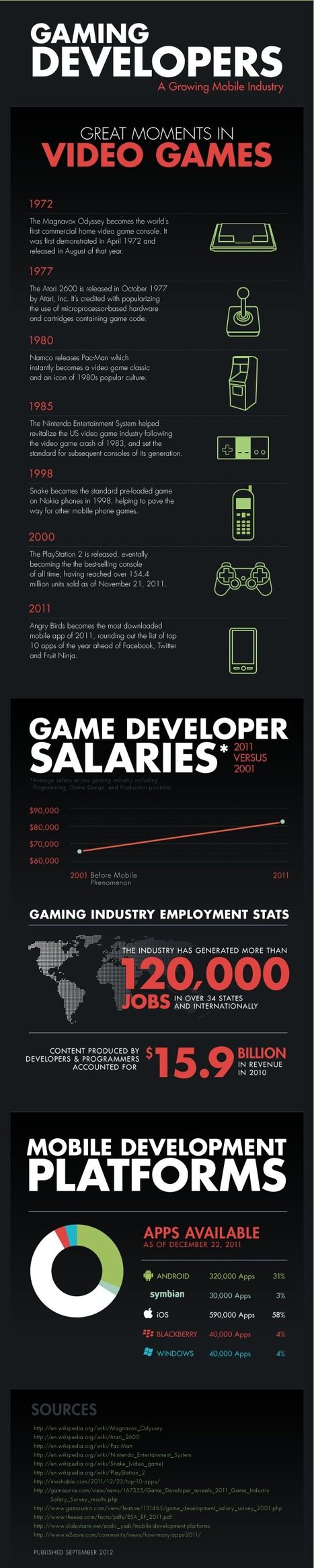 INFOGRAPHIC: Mobile Gaming - A Growing Industry | All Around Technology | Scoop.it