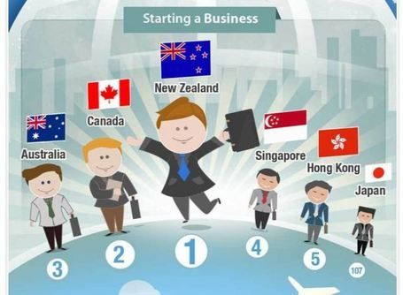 Best Countries to Do Business in 2012 | Business in Action, Online Magazine Supplement | Scoop.it