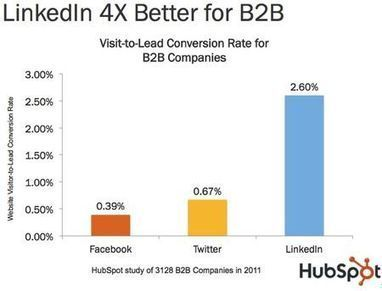 LinkedIn 4x Better for B2B Leads than Facebook or Twitter | Social Media Today | Social media influence tips | Scoop.it