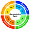 Learn how to manufacture your Product