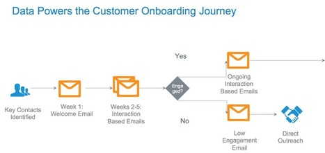 Inside View: How Salesforce Uses Marketing Cloud for Customer Onboarding | Lifecycle marketing | Scoop.it