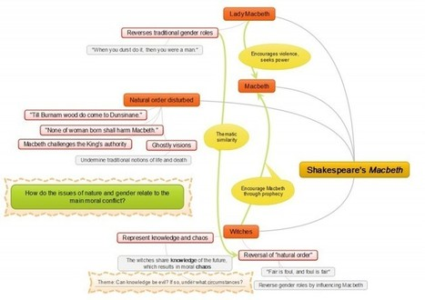 3 Ways Mind Mapping Can Be Used to Enhance Learning | Edudemic | Visual Thinking | Scoop.it
