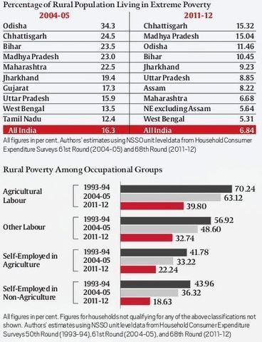 Simply put: Why poverty in rural India is still a concern - The Indian Express   NGOs in Human Rights, Peace and Development   Scoop.it