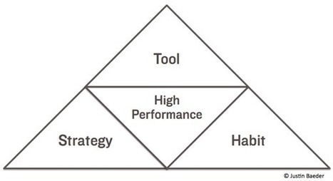 Strategies, Habits, & Tools: The High Performance Triangle | school improvement process | Scoop.it