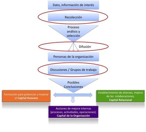 Cómo las redes sociales ayudan al proceso de gestión del conocimiento | Herramientas Telematicas facilitadores de apropiación del conocimiento | Scoop.it