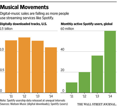 Apple, Feeling Heat From Spotify, to Offer Streaming Music Service | Digital Music Economy | Scoop.it