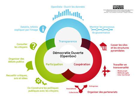 Institut de gouvernance numérique | OpenGov | Scoop.it