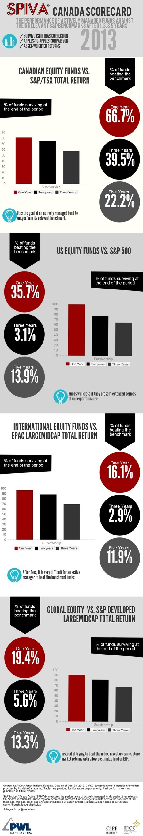 SPIVA® Canada Scorecard 2013 (Infographic) | Investing | Scoop.it