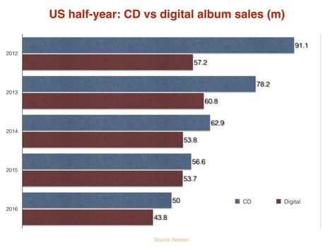 At this rate, music downloads will be dead by 2020 | E-Music ! | Scoop.it