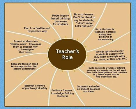 Teacher's Role. | Play Based Learning | Pinterest | Play Based Learning | Scoop.it