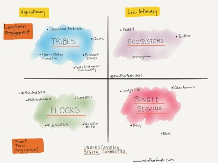 Tribes, Flocks, and Single Servings — The Evolution of Digital Behavior — Medium | Collaborationweb | Scoop.it