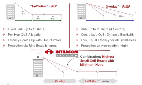 INTRACOM  StreetNode - Adaptive Small Cell Backhaul | Efficient Backhaul | Scoop.it