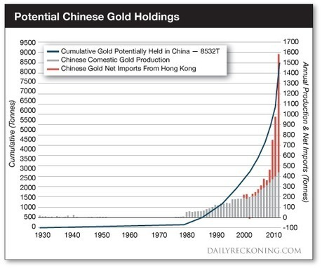 CIA insider: Here's how the dollar will die...   Gold and What Moves it.   Scoop.it