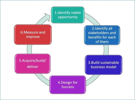 Methodology: 6 Key Stages of A Successful mHealth Project | Healthcare and IT | Scoop.it