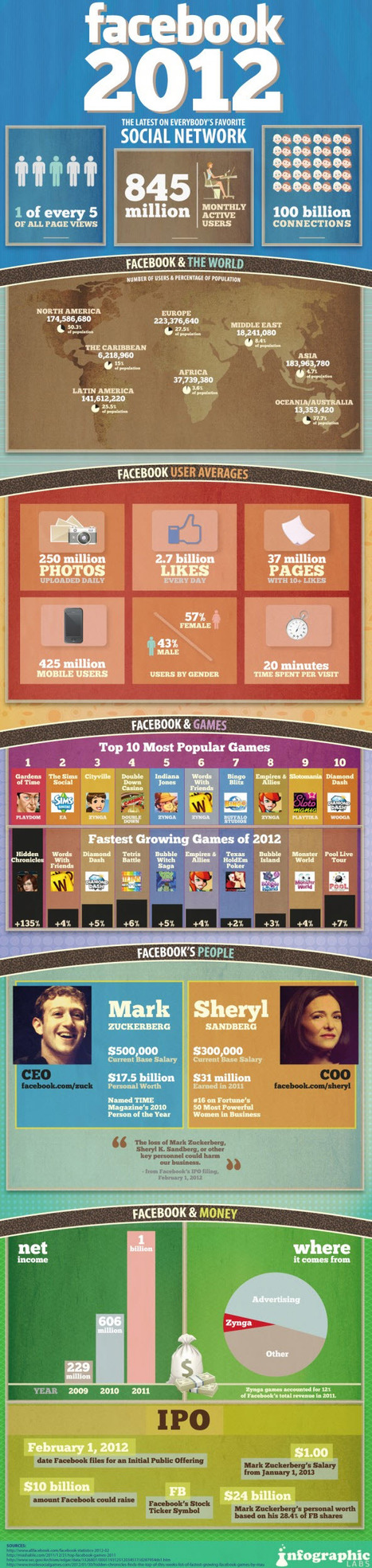 48 Significant Social Media Facts, Figures and Statistics - Plus 7 Infographics | Social media statistics 2013-2014 | Scoop.it