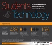 ECAR National Study of Undergraduate Students and Information Technology, 2011 Report | EDUCAUSE.edu | social media & higher education | Scoop.it