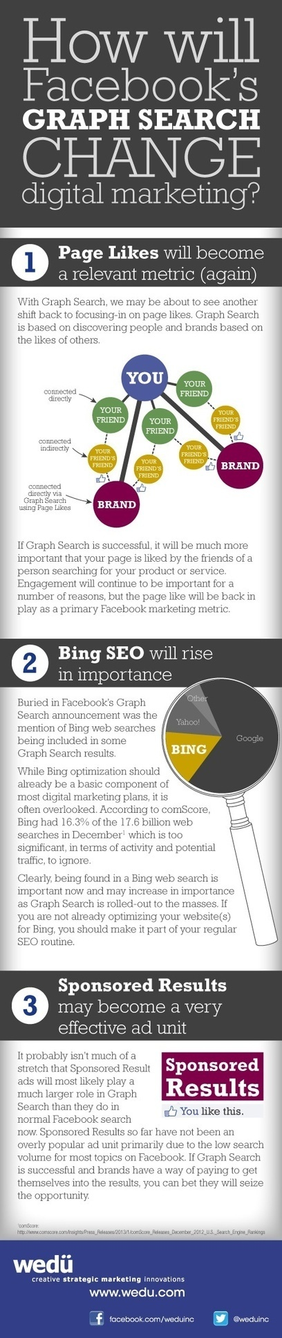 How will facebook's Graph Search Change Digital Marketing | Infographics | SOCIAL MEDIA MARKETING TIPS | Scoop.it