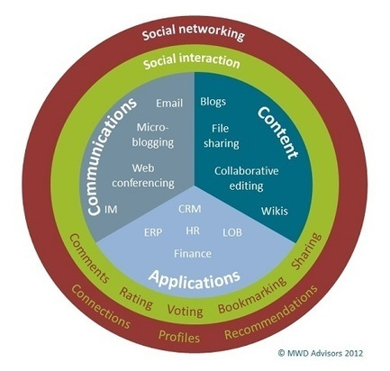 Social: the fabric of collaboration – MWD's Insights blog | Building a Learning Commons | Scoop.it