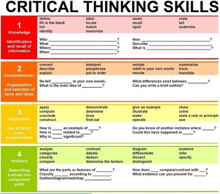 Educational Technology and Mobile Learning: A Must Have Chart Featuring Critical Thinking Skills | Ignite Reading & Writing | Scoop.it
