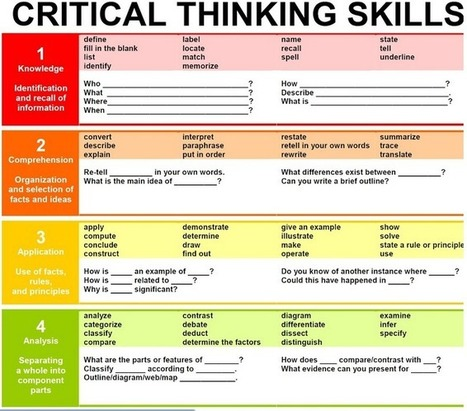 A Must Have Chart Featuring Critical Thinking Skills | Educational Technology and Mobile Learning | 21st Century Teaching and Learning | Scoop.it
