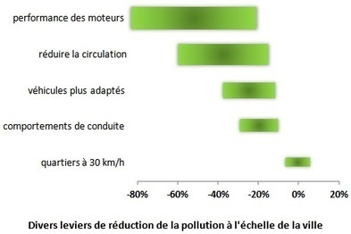 30 km/h et pollution | Toxique, soyons vigilant ! | Scoop.it