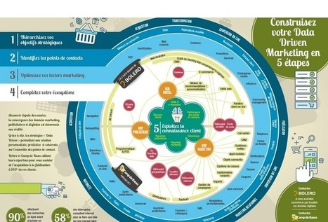 « Le data-driven marketing : qu'est-ce que c'est ? »   Digital marketing: best and new practices   Scoop.it