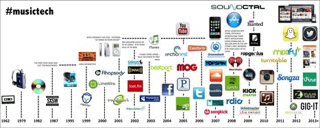 The Massive growth of the music tech movement [timeline] | Radio 2.0 (En & Fr) | Scoop.it