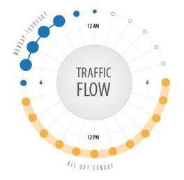 Que se passe-t-il en 24 heures sur le top 10 des réseaux sociaux ? | Inbound marketing | Scoop.it