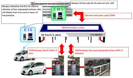 Mitsubishi teste le Smart-Grid au Japon avec le M-Tech Labo - Association AVEM | Smart Grid, réseaux intelligents | Scoop.it